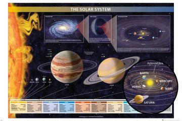 Chartex - Solar System